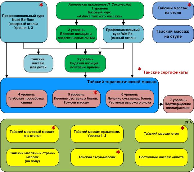 Структура курсов восточного направления школы СИАМ